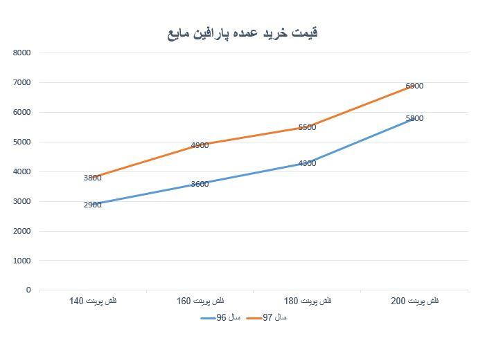 نمودار قیمت خرید پارافین مایع در سال 97